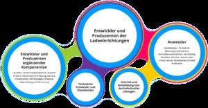 Kompetenzen im ZIM Netzwerk Ladeinfrastrukturen